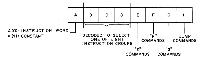 VT52 Instruction format